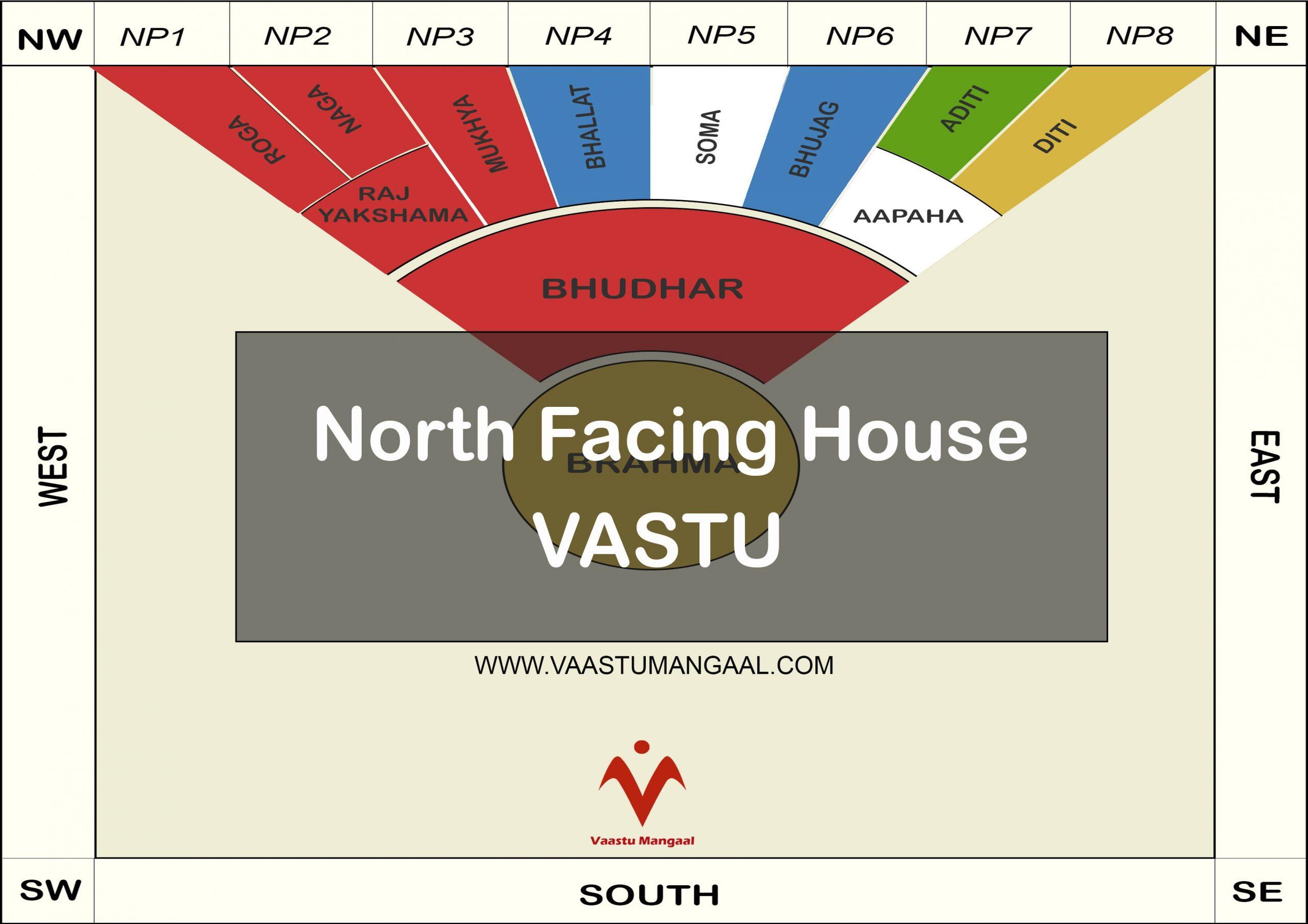 North Facing House Vastu Its Significance In Helping You Gain Wealth Vaastu Mangaal