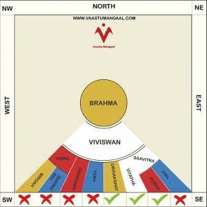 south facing house vastu