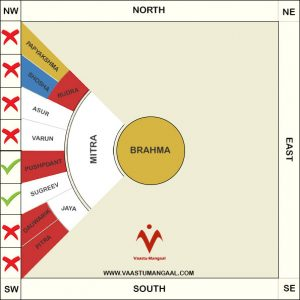 West Facing House Vastu